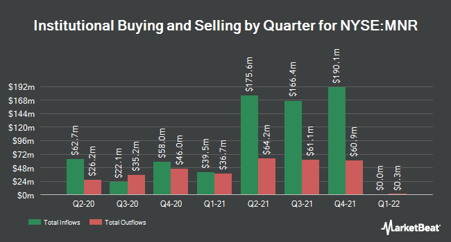 Institutional Ownership by Quarter for Monmouth R.E. Inv. (NYSE:MNR)