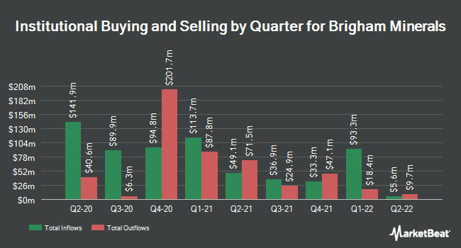 Institutional Ownership by Quarter for Brigham Minerals (NYSE:MNRL)