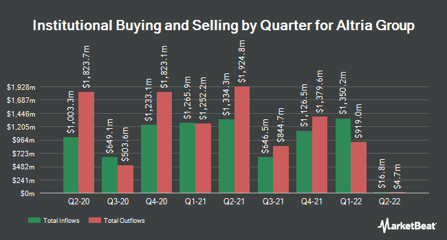 Institutional Ownership by Quarter for Altria Group (NYSE:MO)