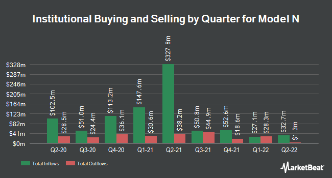 Institutional Ownership by Quarter for Model N (NYSE:MODN)