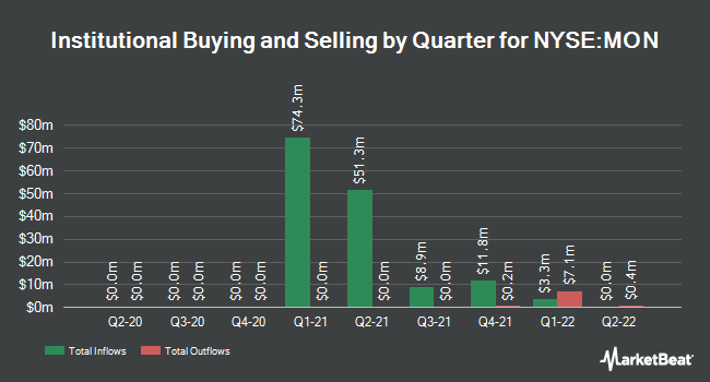 Institutional Ownership by Quarter for Monsanto Company (NYSE:MON)