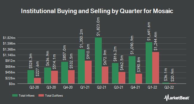 Institutional Ownership by Quarter for The Mosaic (NYSE:MOS)