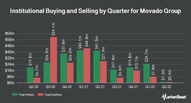Institutional Ownership by Quarter for Movado Group (NYSE:MOV)