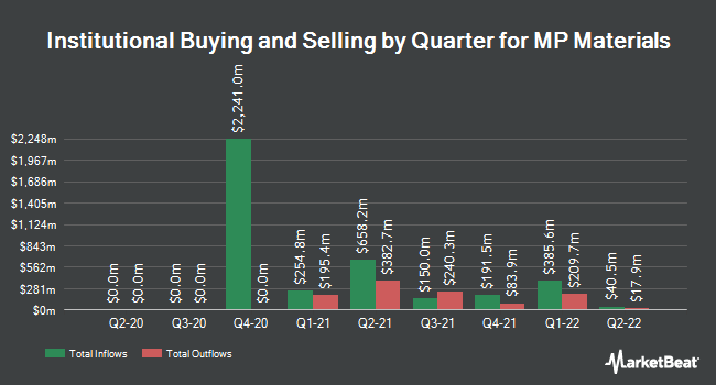 Institutional Ownership by Quarter for MP Materials (NYSE:MP)