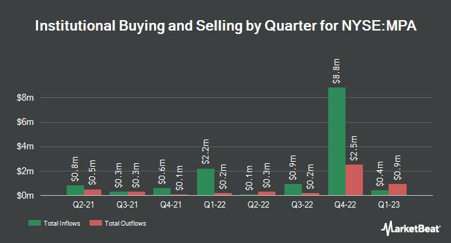 Insider Trading History for Blackrock Muniyield Pennsylvania (NYSE:MPA)
