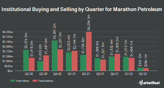 Institutional Ownership by Quarter for Marathon Petroleum (NYSE:MPC)