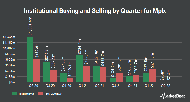 Institutional Ownership by Quarter for MPLX LP (NYSE:MPLX)