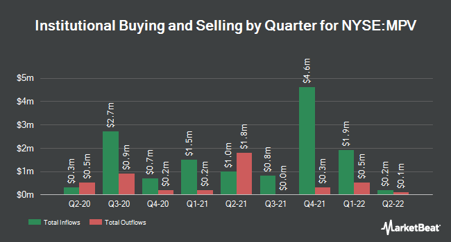 Institutional Ownership by Quarter for Barings Participation Investors (NYSE:MPV)