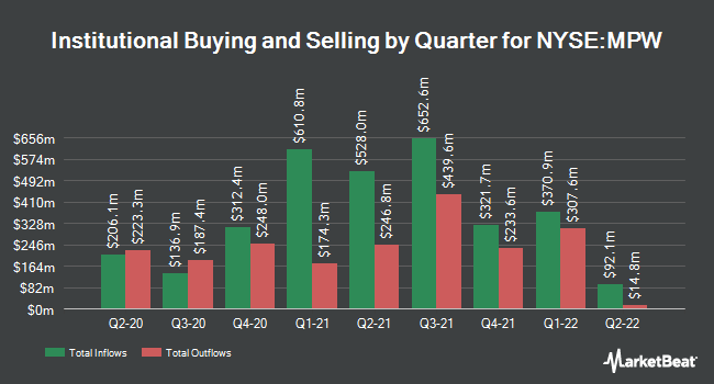 Institutional Ownership by Quarter for Medical Properties Trust (NYSE:MPW)