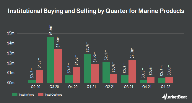 Institutional Ownership by Quarter for Marine Products Corp. (NYSE:MPX)