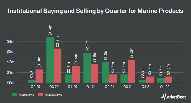 Institutional Ownership by Quarter for Marine Products Corporation (NYSE:MPX)
