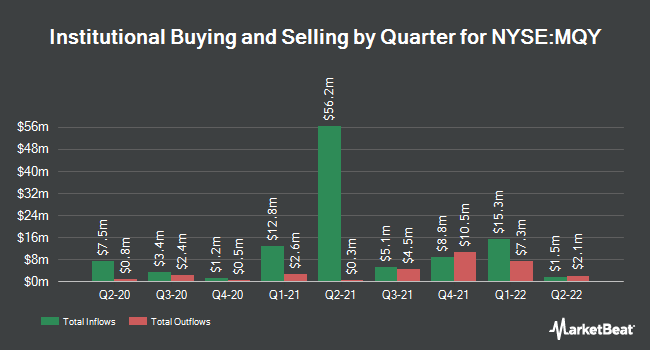 Institutional Ownership by Quarter for Blackrock Muniyield Quality Fund (NYSE:MQY)