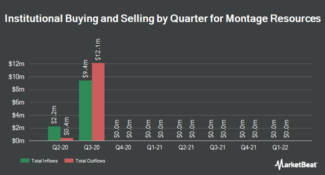 Institutional Ownership by Quarter for Montage Resources (NYSE:MR)