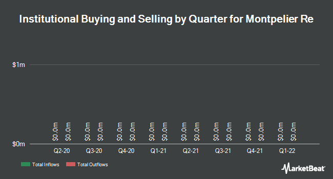 Institutional Ownership by Quarter for Montpelier Re Holdings (NYSE:MRH)