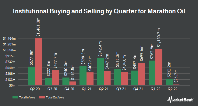 Institutional Ownership by Quarter for Marathon Oil Corporation (NYSE:MRO)
