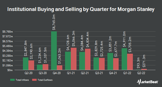 Institutional Ownership by Quarter for Morgan Stanley (NYSE:MS)