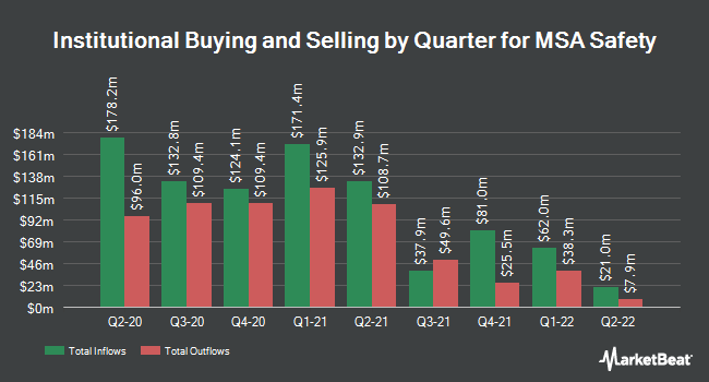 Institutional Ownership by Quarter for MSA Safety Incorporporated (NYSE:MSA)