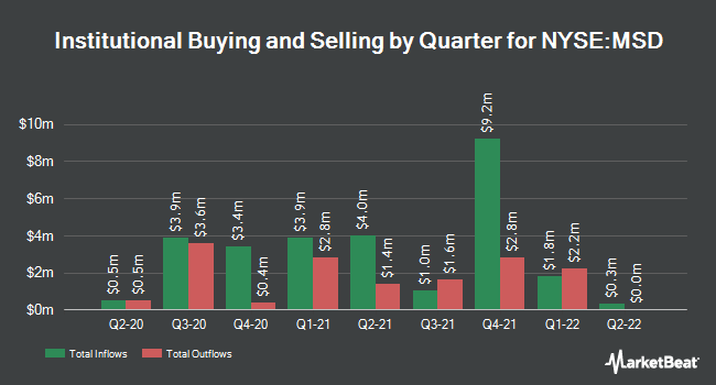 Institutional Ownership by Quarter for Morgan Stanley Emerging Markets Debt Fund (NYSE:MSD)