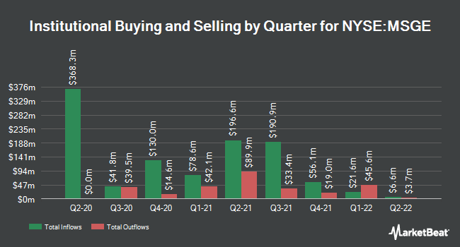 Institutional Ownership by Quarter for Madison Square Garden Entertainment (NYSE:MSGE)