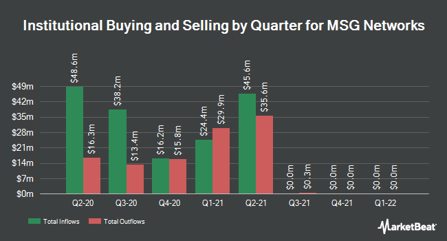 Institutional Ownership by Quarter for MSG Networks (NYSE:MSGN)