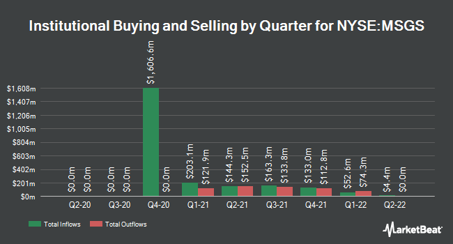 Institutional Ownership by Quarter for Madison Square Garden Sports (NYSE:MSGS)