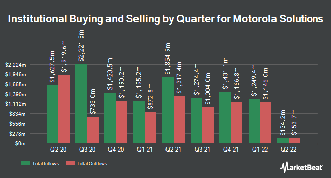 Institutional Ownership by Quarter for Motorola Solutions (NYSE:MSI)