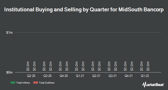 Institutional Ownership by Quarter for MidSouth Bancorp (NYSE:MSL)