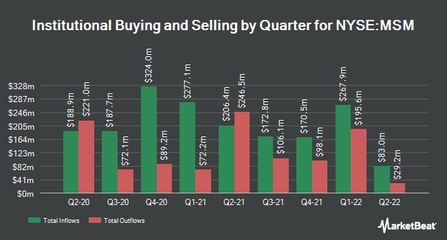 Institutional Ownership by Quarter for MSC Industrial Direct Co (NYSE:MSM)