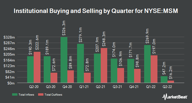 Institutional Ownership by Quarter for MSC Industrial Direct Company (NYSE:MSM)