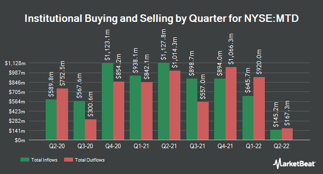 Institutional Ownership by Quarter for Mettler-Toledo International (NYSE:MTD)