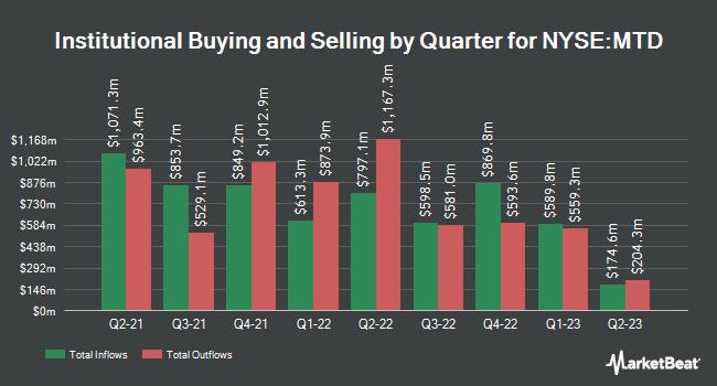 Institutional Ownership by Quarter for Mettler-Toledo International (NYSE:MTD)
