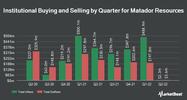 Institutional Ownership by Quarter for Matador Resources (NYSE:MTDR)