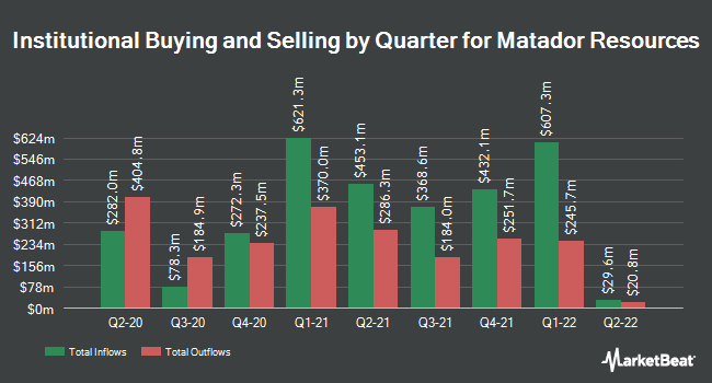 Institutional Ownership by Quarter for Matador Resources Company (NYSE:MTDR)