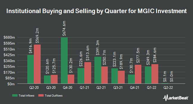 Institutional Ownership by Quarter for MGIC Investment (NYSE:MTG)