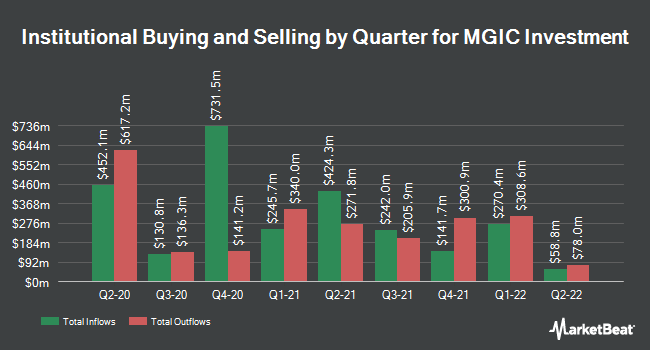Institutional Ownership by Quarter for MGIC Investment Corporation (NYSE:MTG)