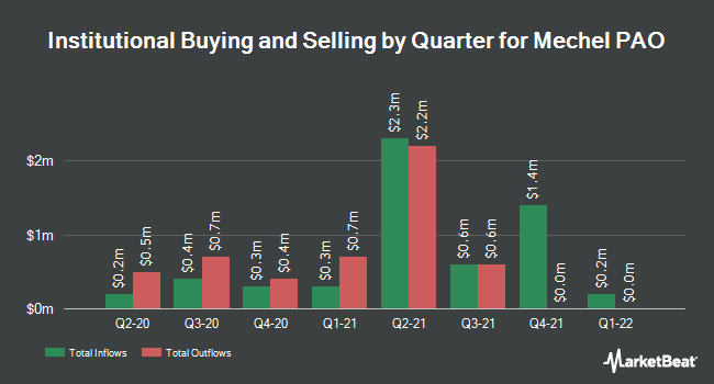 Institutional Ownership by Quarter for Mechel PAO (NYSE:MTL)