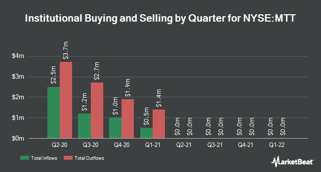 Institutional Ownership by Quarter for Western Asset Municipal D Opp Trust (NYSE:MTT)