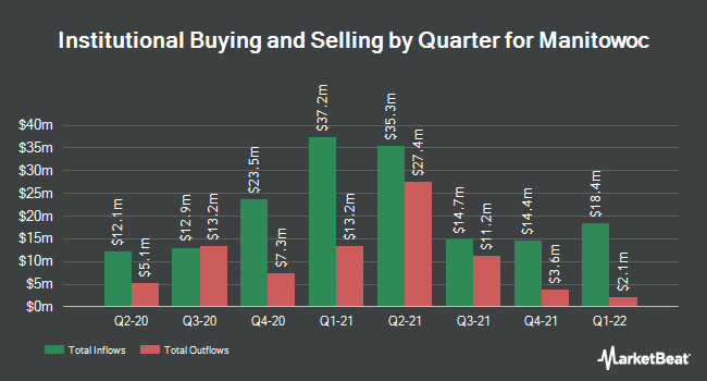 Institutional Ownership by Quarter for Manitowoc Company (NYSE:MTW)