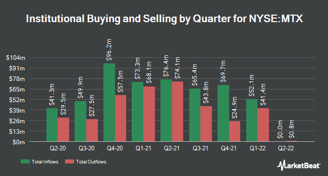 Institutional Ownership by Quarter for Minerals Technologies (NYSE:MTX)