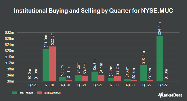 Institutional Ownership by Quarter for BlackRock MuniHoldings California Quality Fund (NYSE:MUC)