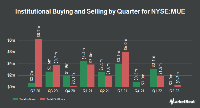 Institutional Ownership by Quarter for Blackrock Muniholdings Insured Fund II (NYSE:MUE)