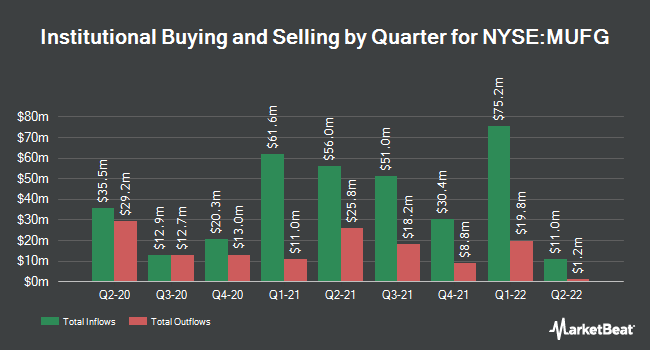 Institutional Ownership by Quarter for Mitsubishi UFJ Financial Group (NYSE:MUFG)