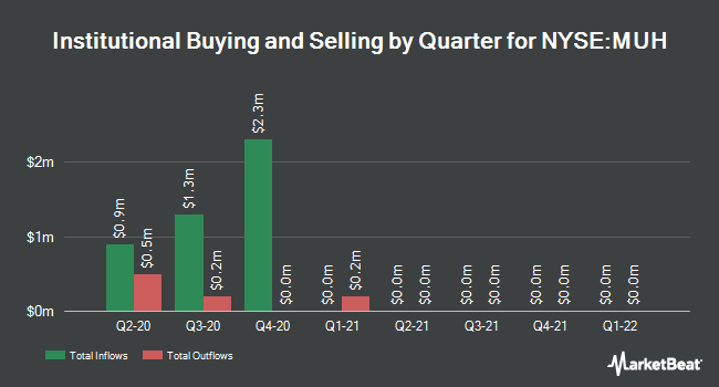 Institutional Ownership by Quarter for Blackrock Muniholdings Fund II (NYSE:MUH)