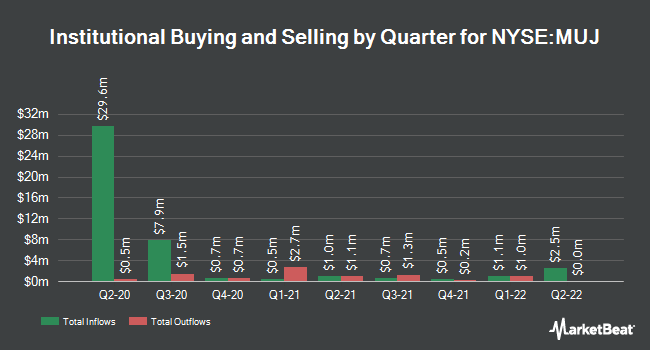 Institutional Ownership by Quarter for BlackRock MuniHoldings New Jersey Ins Fn (NYSE:MUJ)