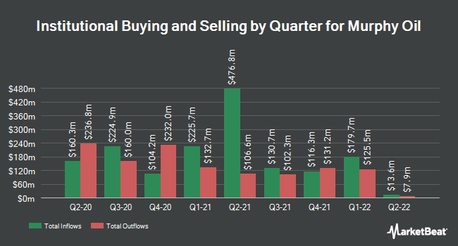 Institutional Ownership by Quarter for Murphy Oil Corporation (NYSE:MUR)