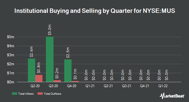 Institutional Ownership by Quarter for Blackrock MuniHoldings Insured Fd (NYSE:MUS)