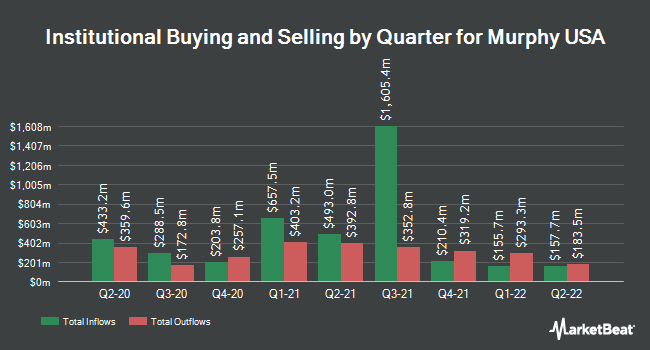Institutional Ownership by Quarter for Murphy USA (NYSE:MUSA)