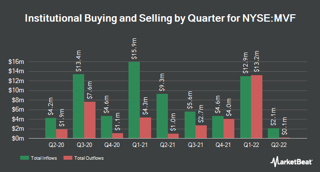 Institutional Ownership by Quarter for BlackRock MuniVest Fund (NYSE:MVF)