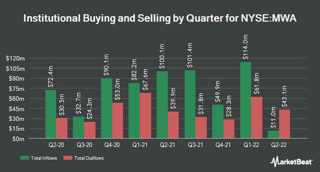 Institutional Ownership by Quarter for MUELLER WATER PRODUCTS (NYSE:MWA)