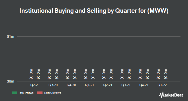 Institutional Ownership by Quarter for Monster Worldwide (NYSE:MWW)